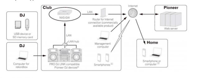 How the NXS-GW is installed in a typical setup.