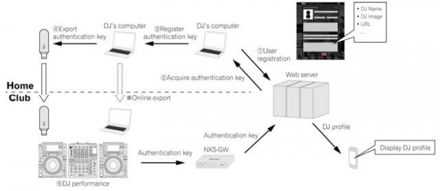 DJ registration + authentication workflow