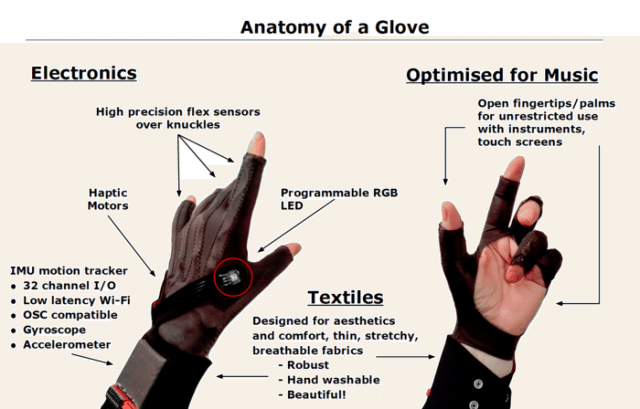 An overview of the Mi.Mu glove hardware