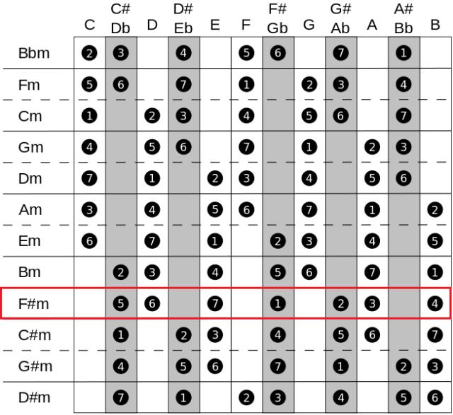HfD_Screenshot2_Minor Scales_F#m