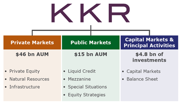 KKR's investment breakdown