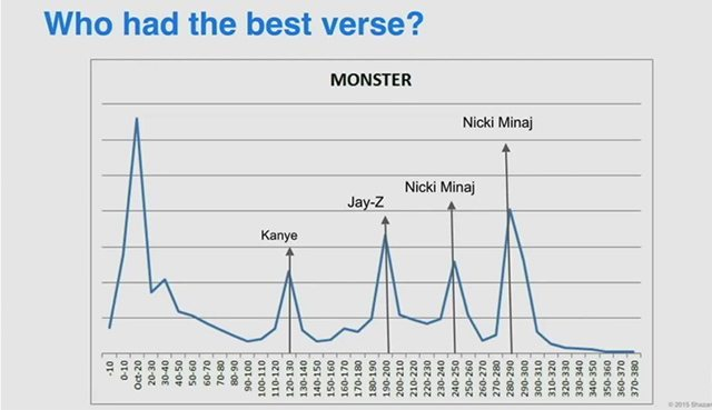 Identifying the most popular part of a song based on the number of Shazams - Nicki wins.