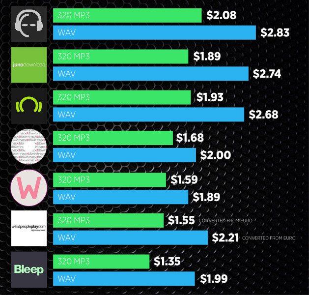 dj-music-stores-price-comparison-320-wav