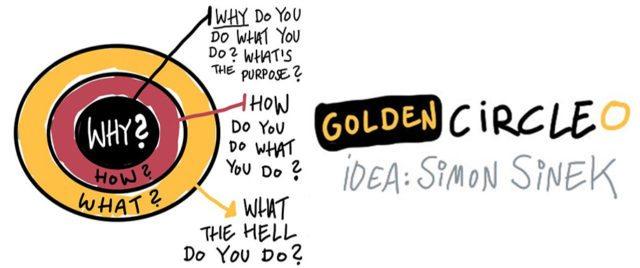 golden-circle-concept