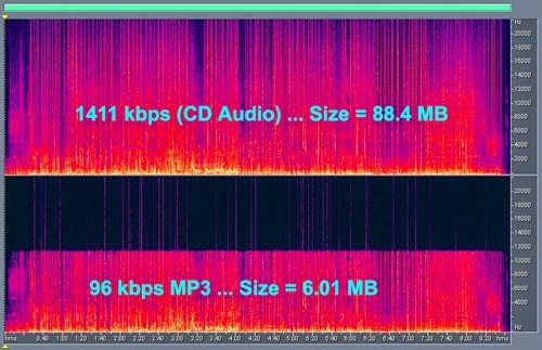 What happens when audio files are drastically compressed (CD audio on top, 96 kbps MP3 on bottom)