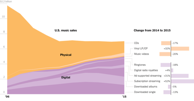 """From """"In Shift to Streaming, Music Business Has Lost Billions"""" in the NY Times"""