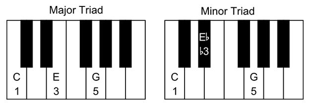 major-vs-minor