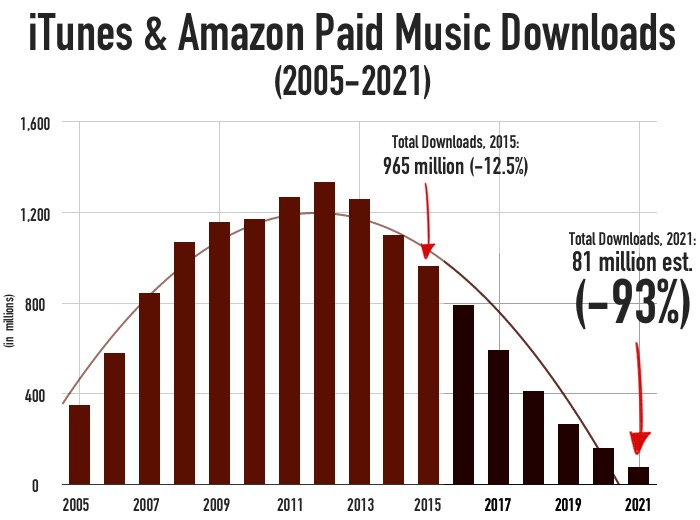 paid-music-downloads