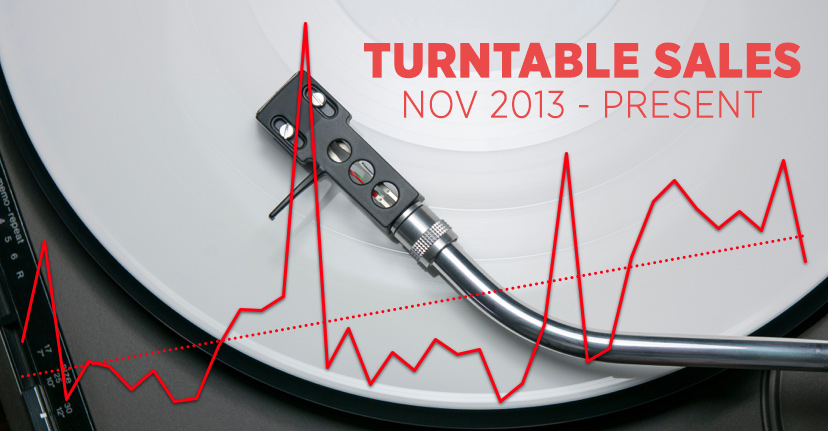 turntable-sales-monthly-graphic