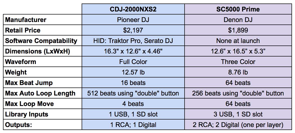 SC5000 VS CDJ-2000NXS2