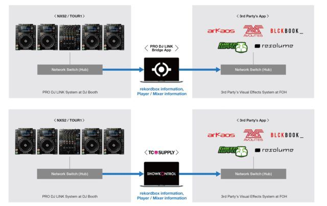 Pro DJ Link Bridge: Connect NXS2 Hardware To Visual + Lighting - DJ