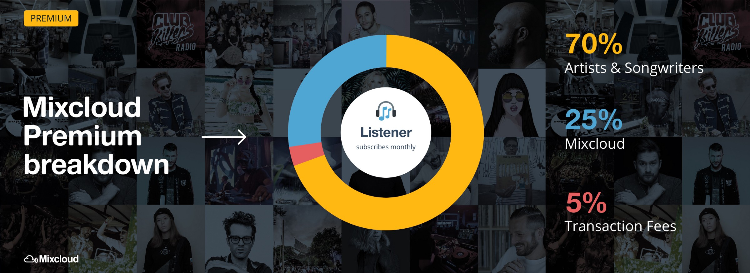 Mixcloud To Limit Free Playback (Slightly), Aims To Build Paid