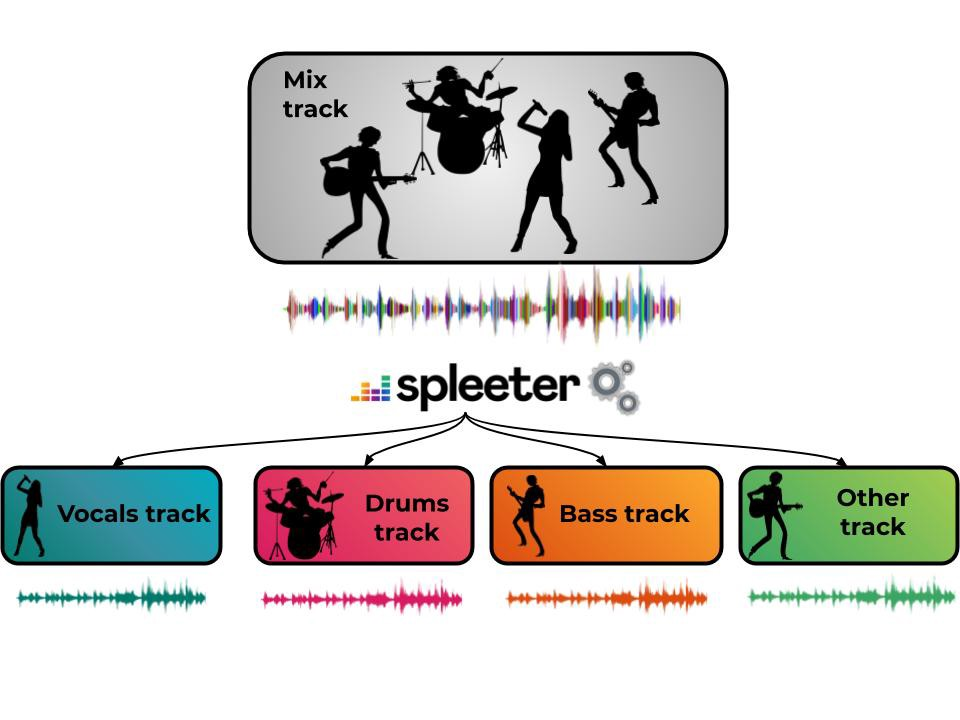 Spleeter: Signal Separation Tool Trained on Deezer's Library is Pretty Impressive